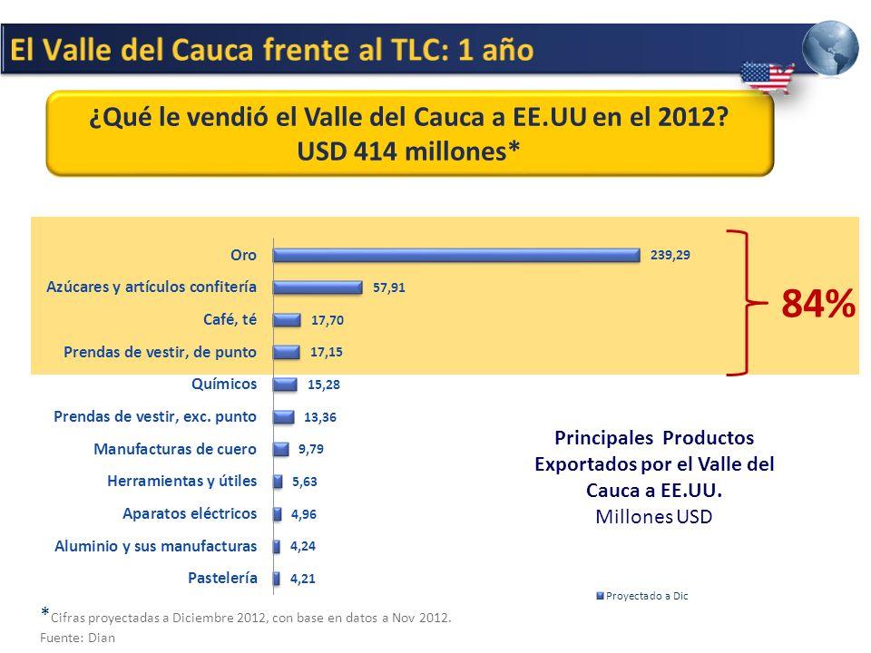 ¿Qué le vendió el Valle del Cauca a EE.UU en el 2012.