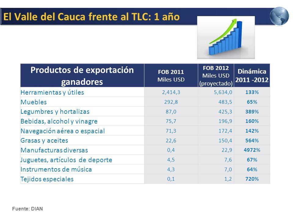 Productos de exportación ganadores FOB 2011 Miles USD FOB 2012 Miles USD (proyectado) Dinámica 2011 -2012 Herramientas y útiles 2,414,3 5,634,0133% Muebles 292,8 483,565% Legumbres y hortalizas 87,0 425,3389% Bebidas, alcohol y vinagre 75,7 196,9160% Navegación aérea o espacial 71,3 172,4142% Grasas y aceites 22,6 150,4564% Manufacturas diversas 0,4 22,94972% Juguetes, artículos de deporte 4,5 7,667% Instrumentos de música 4,3 7,064% Tejidos especiales 0,1 1,2720% Fuente: DIAN