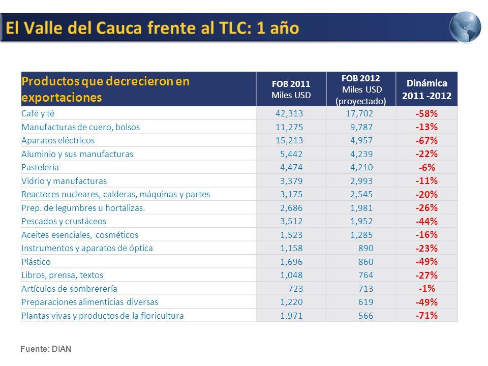 Productos que decrecieron en exportaciones FOB 2011 Miles USD FOB 2012 Miles USD (proyectado) Dinámica 2011 -2012 Café y té 42,313 17,702 -58% Manufacturas de cuero, bolsos 11,275 9,787 -13% Aparatos eléctricos 15,213 4,957 -67% Aluminio y sus manufacturas 5,442 4,239 -22% Pastelería 4,474 4,210 -6% Vidrio y manufacturas 3,379 2,993 -11% Reactores nucleares, calderas, máquinas y partes 3,175 2,545 -20% Prep.