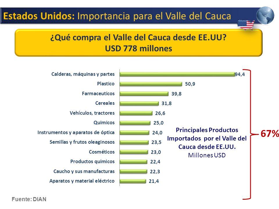 Principales Productos Importados por el Valle del Cauca desde EE.UU.