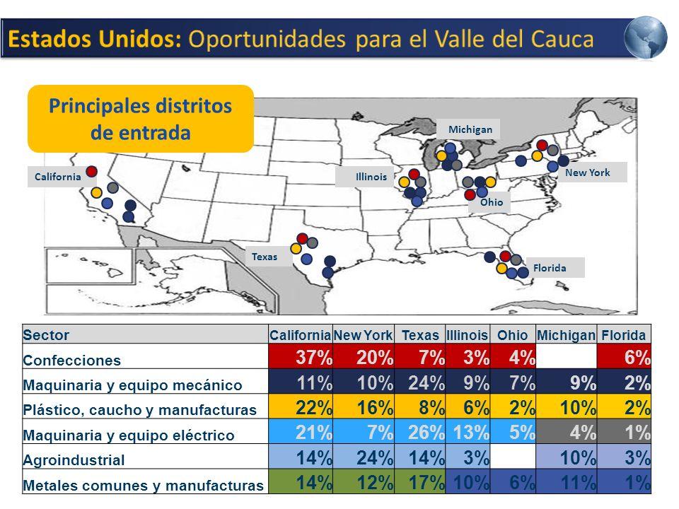 Sector CaliforniaNew YorkTexasIllinoisOhioMichiganFlorida Confecciones 37%20%7%3%4%6% Maquinaria y equipo mecánico 11%10%24%9%7%9%2% Plástico, caucho y manufacturas 22%16%8%6%2%10%2% Maquinaria y equipo eléctrico 21%7%26%13%5%4%1% Agroindustrial 14%24%14%3%10%3% Metales comunes y manufacturas 14%12%17%10%6%11%1% California Texas Illinois Ohio Florida New York Michigan Principales distritos de entrada