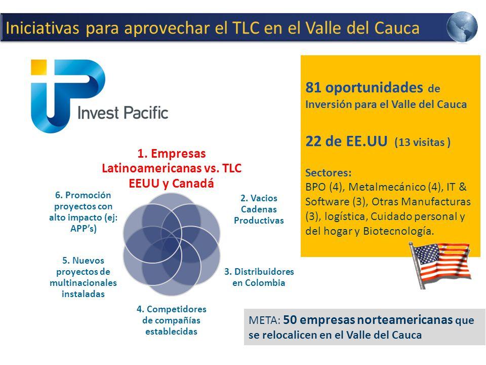 1.Empresas Latinoamericanas vs. TLC EEUU y Canadá 2.