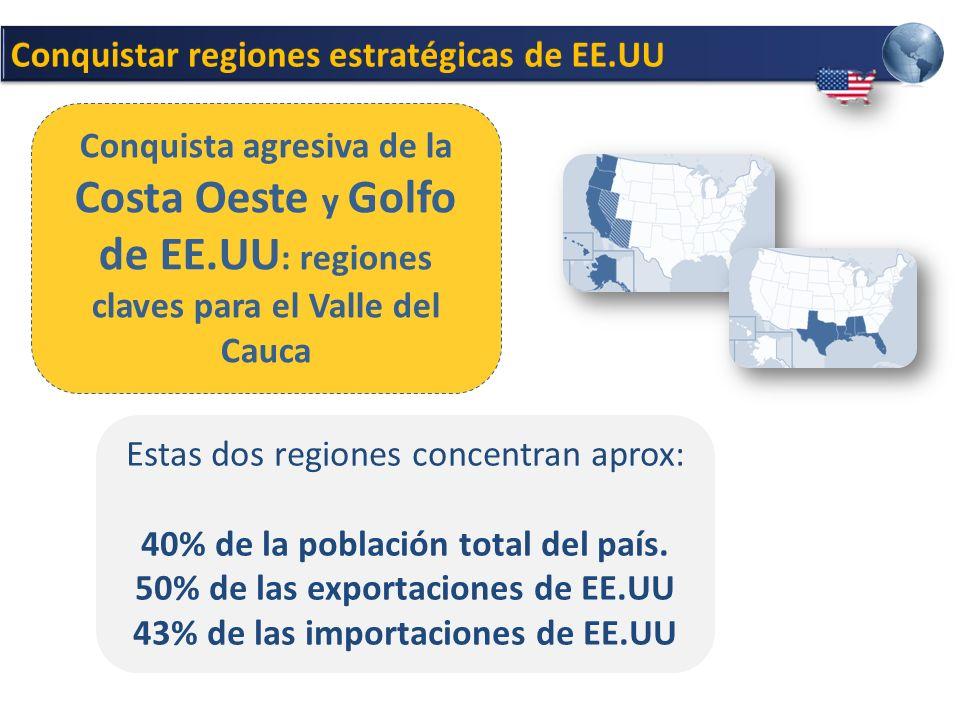 Estas dos regiones concentran aprox: 40% de la población total del país.
