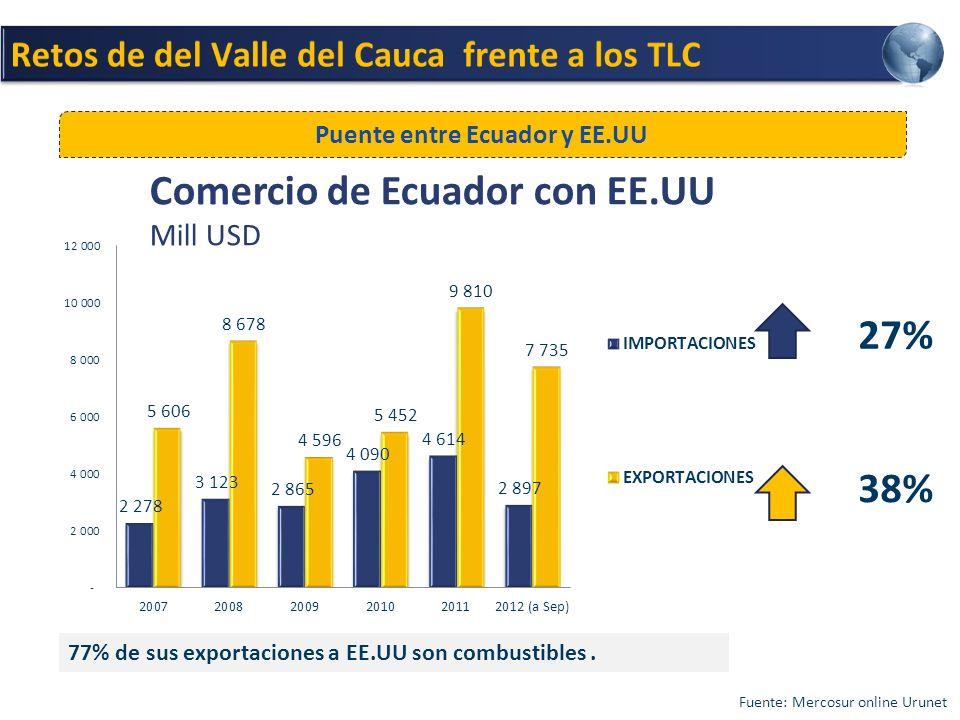 38% 27% Comercio de Ecuador con EE.UU Mill USD Fuente: Mercosur online Urunet Puente entre Ecuador y EE.UU 77% de sus exportaciones a EE.UU son combustibles.
