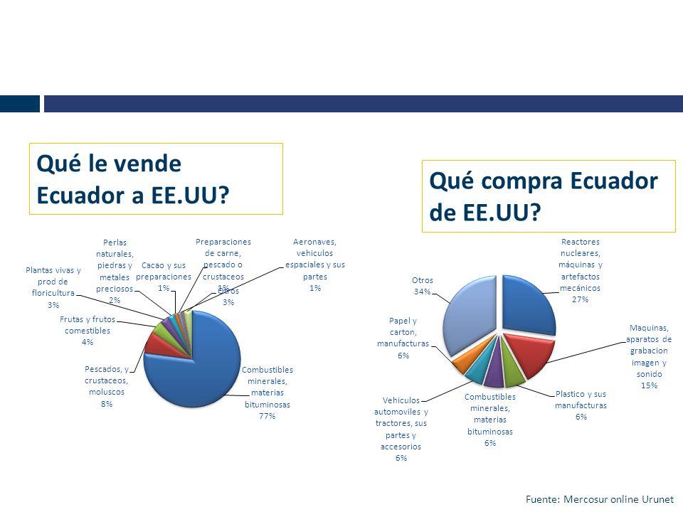 Qué compra Ecuador de EE.UU? Qué le vende Ecuador a EE.UU? Fuente: Mercosur online Urunet