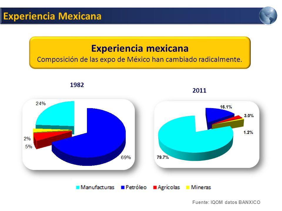 2011 Experiencia mexicana Composición de las expo de México han cambiado radicalmente.