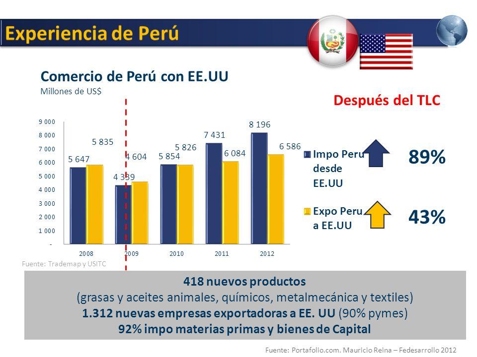 Después del TLC Fuente: Trademap y USITC 43% 89% Comercio de Perú con EE.UU Millones de US$ 418 nuevos productos (grasas y aceites animales, químicos, metalmecánica y textiles) 1.312 nuevas empresas exportadoras a EE.