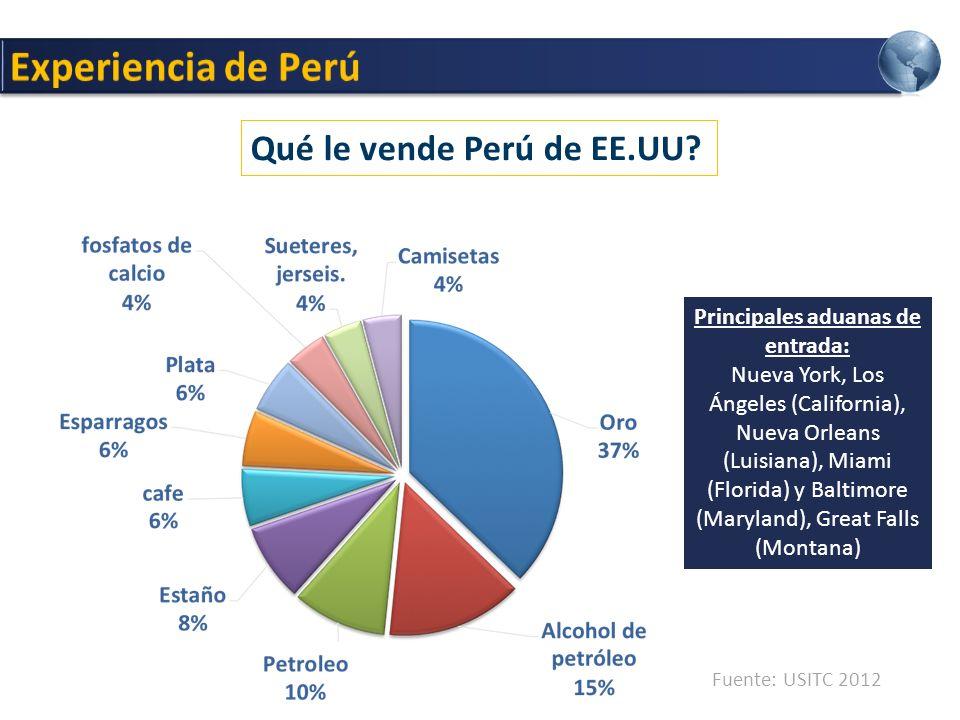 PRODUCTOS DE MAYOR CRECIMIENTO (Mill US$) FOB 2009 FOB 2010 FOB 2011 CREC.