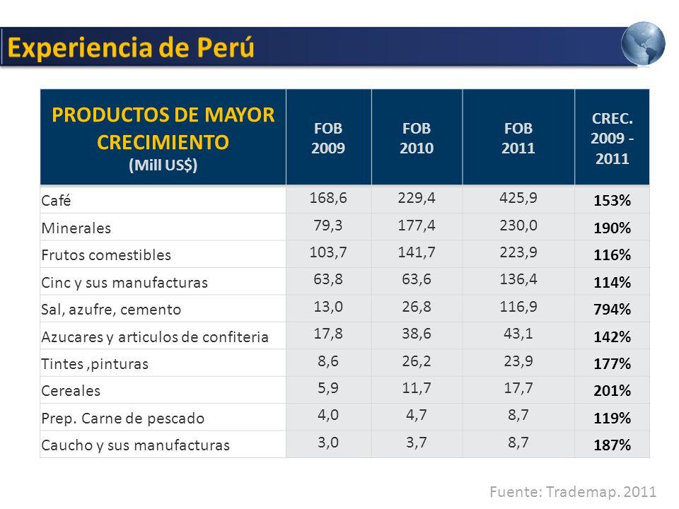 85 productos, más del 20% por vía aérea USD 39,218 mil millones Flete promedio USD 3.87 Kg Precio promedio USD 423 Kg