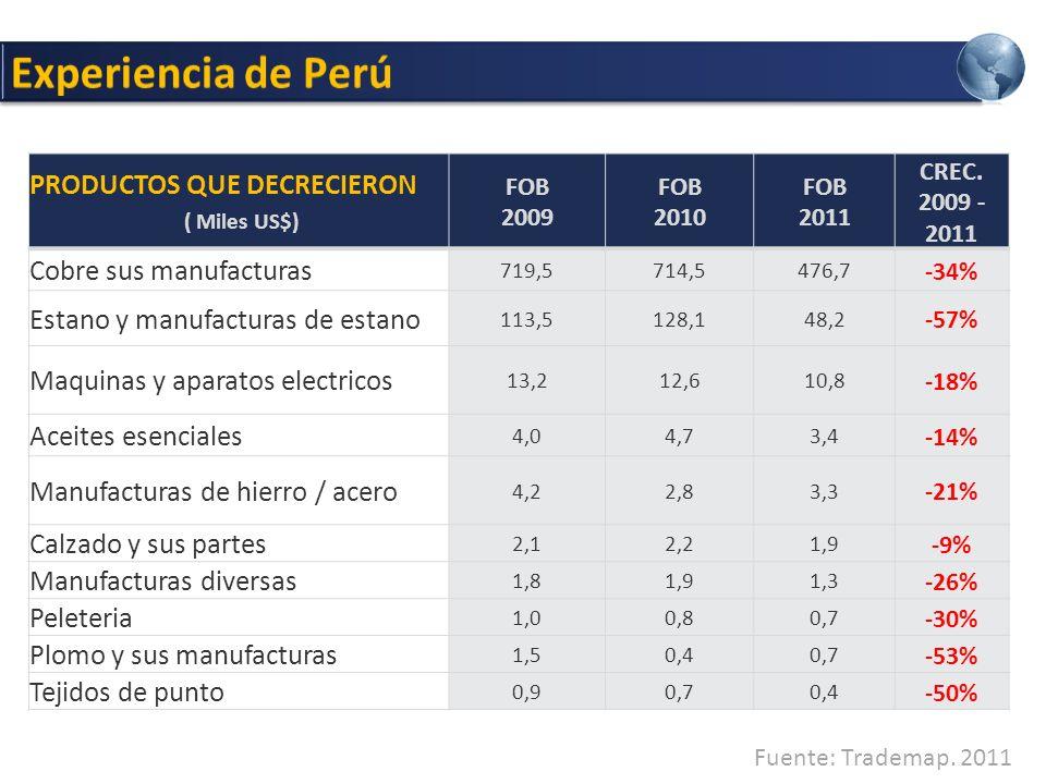 350 productos USD 117,261 Mil millones Flete promedio de USD 0.30 Kg Precio promedio de USD 8.26 Kg