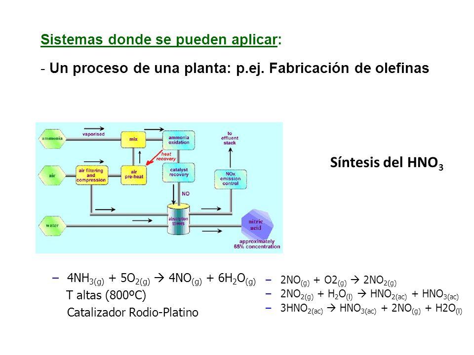 Síntesis del HNO 3 –2NO (g) + O2 (g) 2NO 2(g) –2NO 2(g) + H 2 O (l) HNO 2(ac) + HNO 3(ac) –3HNO 2(ac) HNO 3(ac) + 2NO (g) + H2O (l) –4NH 3(g) + 5O 2(g) 4NO (g) + 6H 2 O (g) T altas (800ºC) Catalizador Rodio-Platino Sistemas donde se pueden aplicar: - Un proceso de una planta: p.ej.