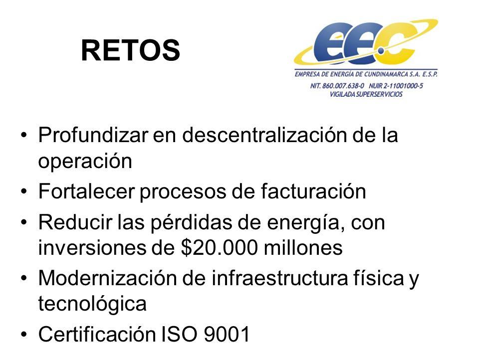 RETOS Profundizar en descentralización de la operación Fortalecer procesos de facturación Reducir las pérdidas de energía, con inversiones de $20.000 millones Modernización de infraestructura física y tecnológica Certificación ISO 9001