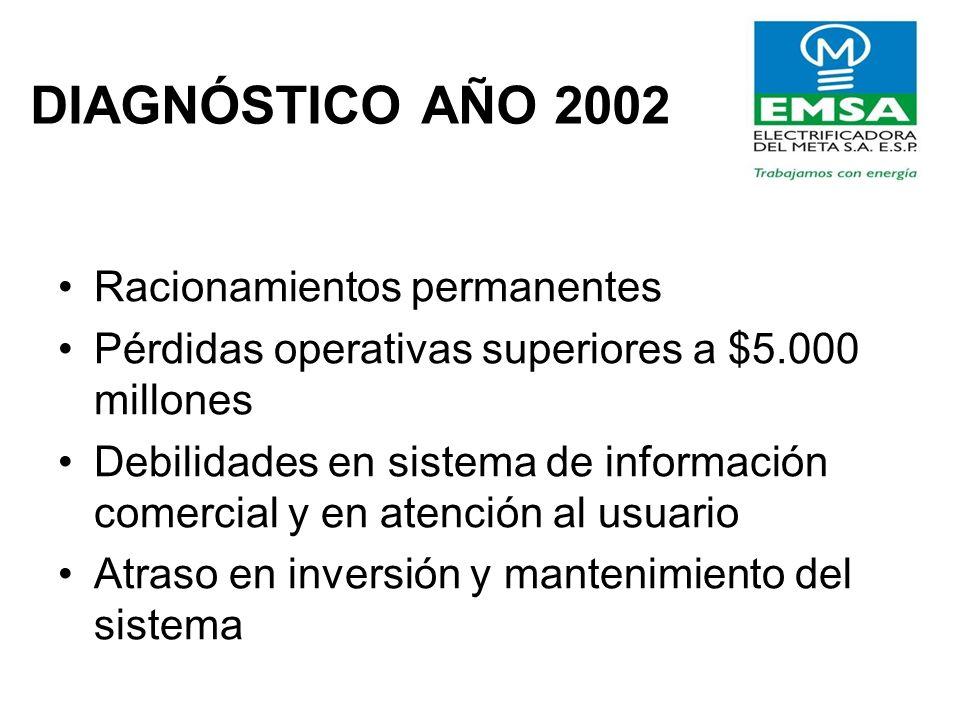DIAGNÓSTICO AÑO 2002 Racionamientos permanentes Pérdidas operativas superiores a $5.000 millones Debilidades en sistema de información comercial y en atención al usuario Atraso en inversión y mantenimiento del sistema