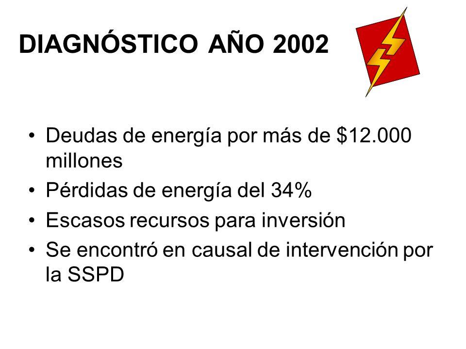 DIAGNÓSTICO AÑO 2002 Deudas de energía por más de $12.000 millones Pérdidas de energía del 34% Escasos recursos para inversión Se encontró en causal de intervención por la SSPD