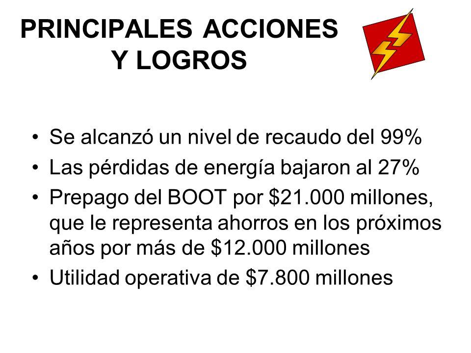 PRINCIPALES ACCIONES Y LOGROS Se alcanzó un nivel de recaudo del 99% Las pérdidas de energía bajaron al 27% Prepago del BOOT por $21.000 millones, que le representa ahorros en los próximos años por más de $12.000 millones Utilidad operativa de $7.800 millones