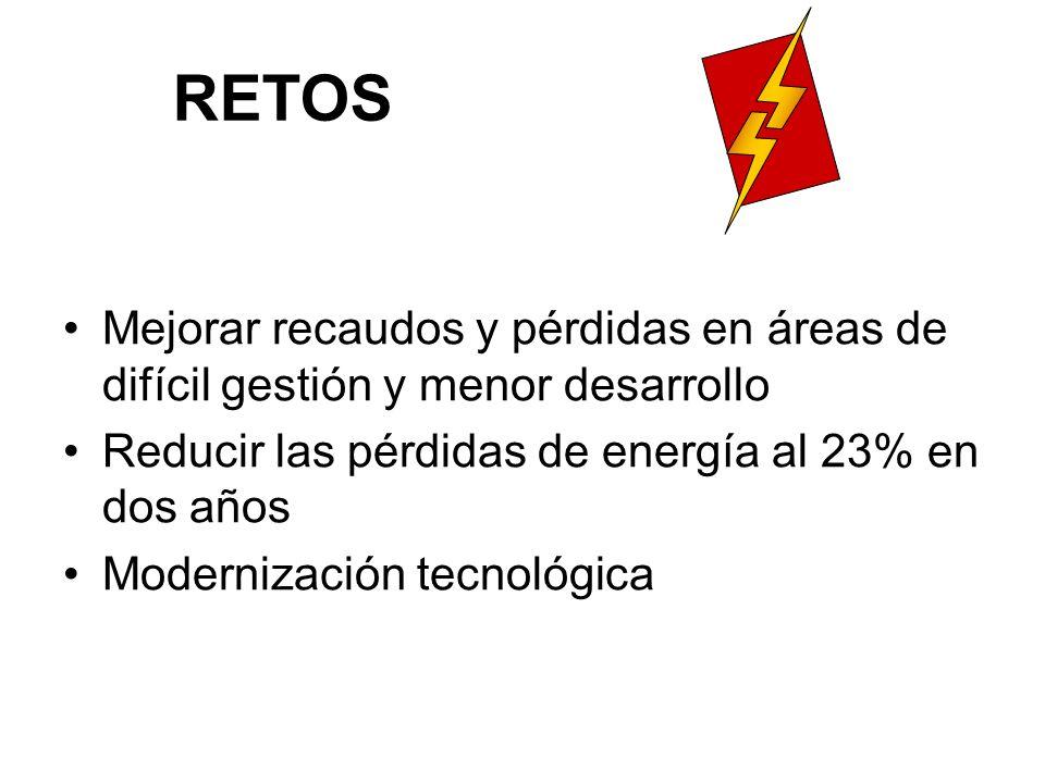 RETOS Mejorar recaudos y pérdidas en áreas de difícil gestión y menor desarrollo Reducir las pérdidas de energía al 23% en dos años Modernización tecnológica