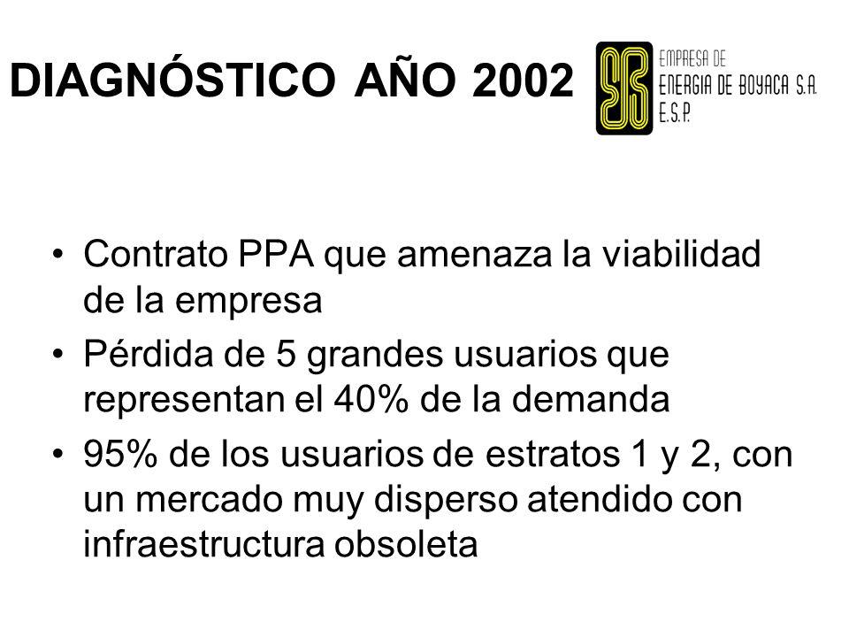 DIAGNÓSTICO AÑO 2002 Contrato PPA que amenaza la viabilidad de la empresa Pérdida de 5 grandes usuarios que representan el 40% de la demanda 95% de los usuarios de estratos 1 y 2, con un mercado muy disperso atendido con infraestructura obsoleta