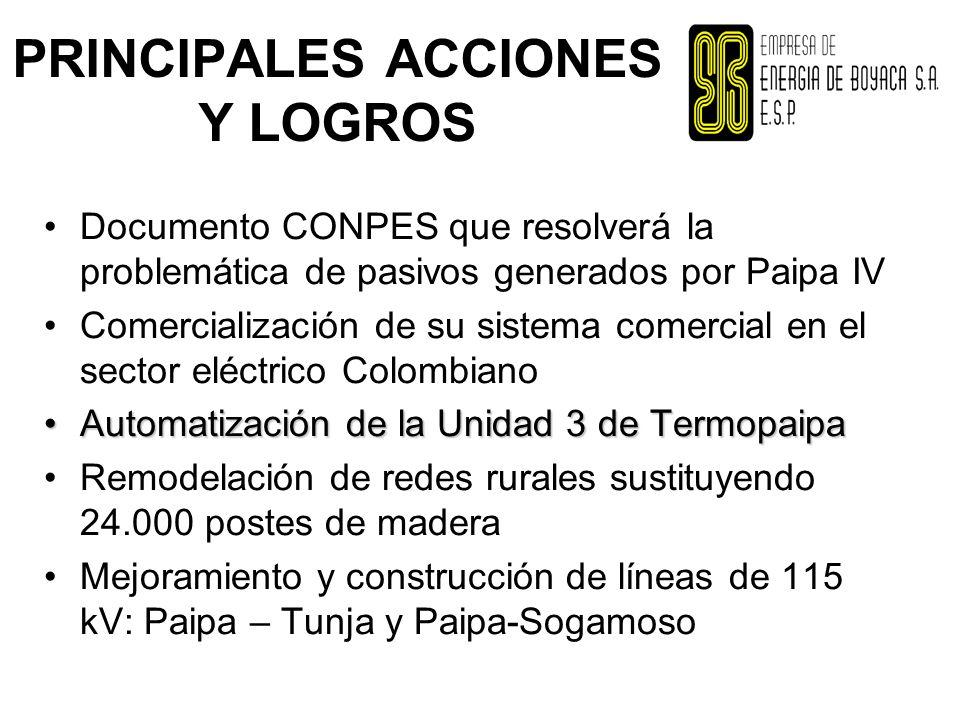 PRINCIPALES ACCIONES Y LOGROS Documento CONPES que resolverá la problemática de pasivos generados por Paipa IV Comercialización de su sistema comercial en el sector eléctrico Colombiano Automatización de la Unidad 3 de TermopaipaAutomatización de la Unidad 3 de Termopaipa Remodelación de redes rurales sustituyendo 24.000 postes de madera Mejoramiento y construcción de líneas de 115 kV: Paipa – Tunja y Paipa-Sogamoso