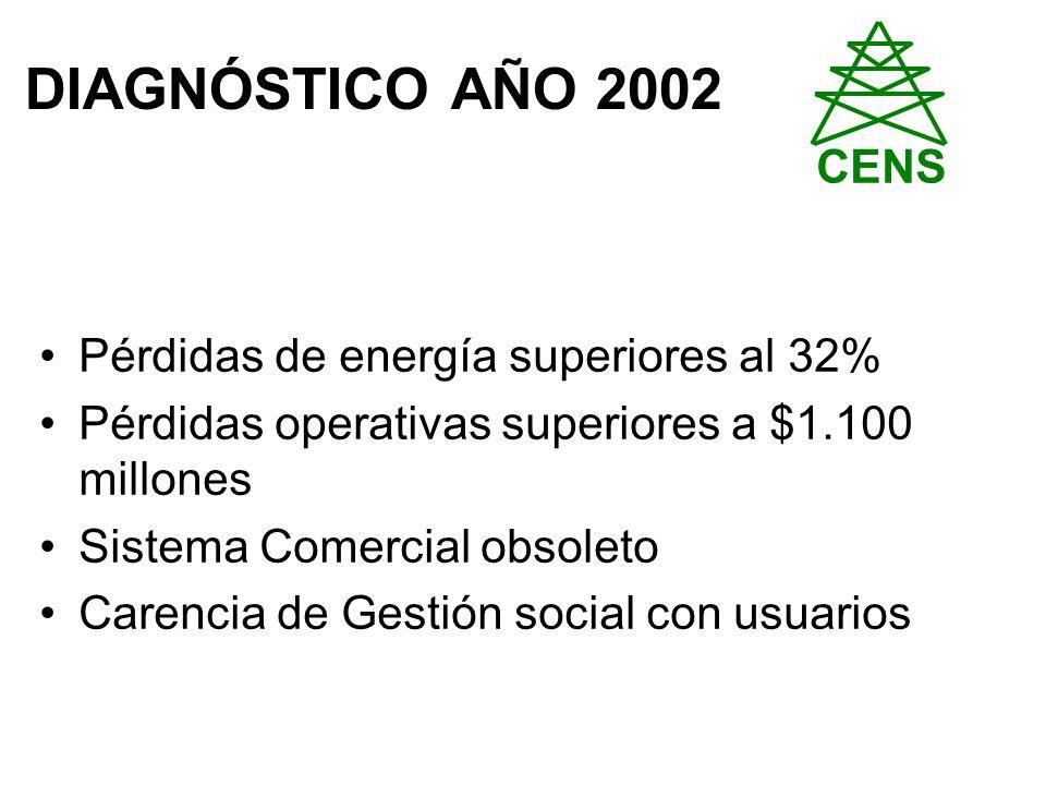 DIAGNÓSTICO AÑO 2002 Pérdidas de energía superiores al 32% Pérdidas operativas superiores a $1.100 millones Sistema Comercial obsoleto Carencia de Gestión social con usuarios CENS