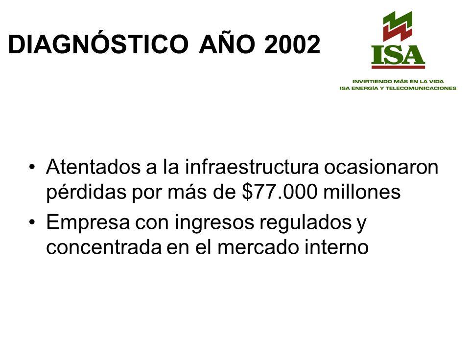 DIAGNÓSTICO AÑO 2002 Atentados a la infraestructura ocasionaron pérdidas por más de $77.000 millones Empresa con ingresos regulados y concentrada en el mercado interno