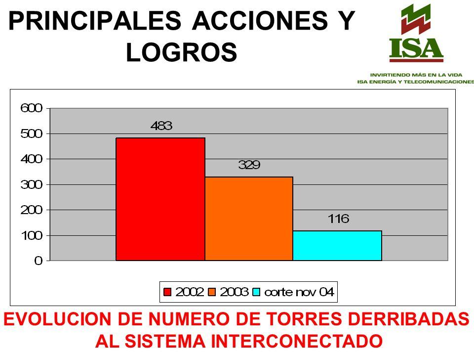 PRINCIPALES ACCIONES Y LOGROS EVOLUCION DE NUMERO DE TORRES DERRIBADAS AL SISTEMA INTERCONECTADO