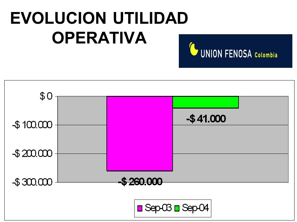 RETOS Solución a PPA Paipa IV y fortalecer sus negocios de distribución y comercialización Reducir pérdidas de energía a menos del 22% Nuevo Centro de Control Regional a 115kV, mejorando la operación del sistema