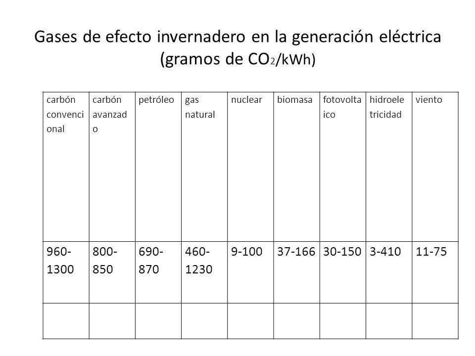 Gases de efecto invernadero en la generación eléctrica (gramos de CO 2 /kWh) carbón convenci onal carbón avanzad o petróleo gas natural nuclearbiomasa fotovolta ico hidroele tricidad viento 960- 1300 800- 850 690- 870 460- 1230 9-10037-16630-1503-41011-75