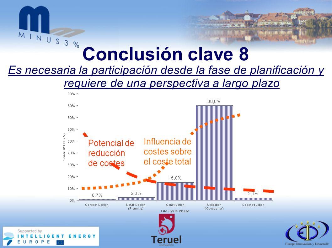 Conclusión clave 8 Es necesaria la participación desde la fase de planificación y requiere de una perspectiva a largo plazo Potencial de reducción de costes Influencia de costes sobre el coste total