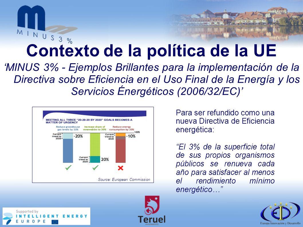Contexto de la política de la UE MINUS 3% - Ejemplos Brillantes para la implementación de la Directiva sobre Eficiencia en el Uso Final de la Energía y los Servicios Énergéticos (2006/32/EC) Para ser refundido como una nueva Directiva de Eficiencia energética: El 3% de la superficie total de sus propios organismos públicos se renueva cada año para satisfacer al menos el rendimiento mínimo energético… Source: European Commission