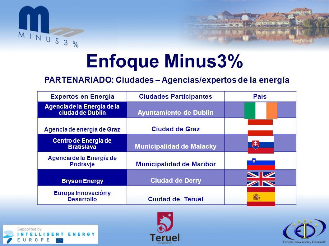 Enfoque Minus3% Expertos en EnergíaCiudades ParticipantesPaís Agencia de la Energía de la ciudad de Dublín Ayuntamiento de Dublín Agencia de energía de Graz Ciudad de Graz Centro de Energía de Bratislava Municipalidad de Malacky Agencia de la Energía de Podravje Municipalidad de Maribor Bryson Energy Ciudad de Derry Europa Innovación y Desarrollo Ciudad de Teruel PARTENARIADO: Ciudades – Agencias/expertos de la energía