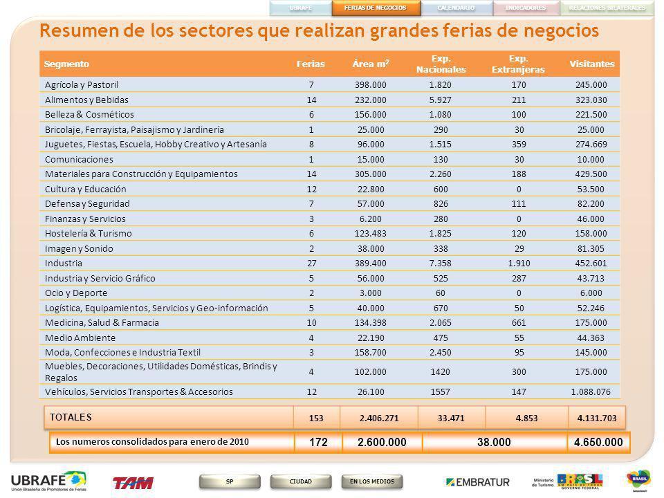 CALENDÁRIO FERIAS DE NEGOCIOS RELACIONES BILATERALES INDICADORES EN LOS MEDIOS CIUDAD SP UBRAFE Calendario UBRAFE 2010 En Brasil, cerca de 402 ferias internacionales, de acuerdo con el calendario del Ministerio de Desarrollo, Industria y Comercio Exterior, Apex y el Ministerio de Asuntos Exteriores, es que: 172 grandes ferias de negocios de Brasil en 2010, celebradas por los miembros de UBRAFE, en más de 40 macro segmentos económicos.