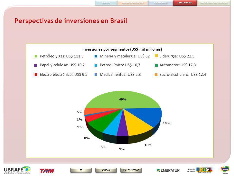 INDICADORES FERIAS DE NEGOCIOS RELACIONES BILATERALES CALENDARIO EN LOS MEDIOS CIUDAD SP UBRAFE Perspectivas de inversiones en Brasil Inversiones por