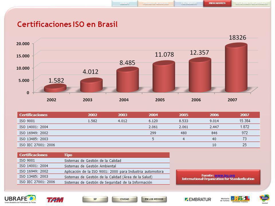 INDICADORES FERIAS DE NEGOCIOS RELACIONES BILATERALES CALENDARIO EN LOS MEDIOS CIUDAD SP UBRAFE Certificaciones ISO en Brasil Fuente: www.iso.orgwww.i