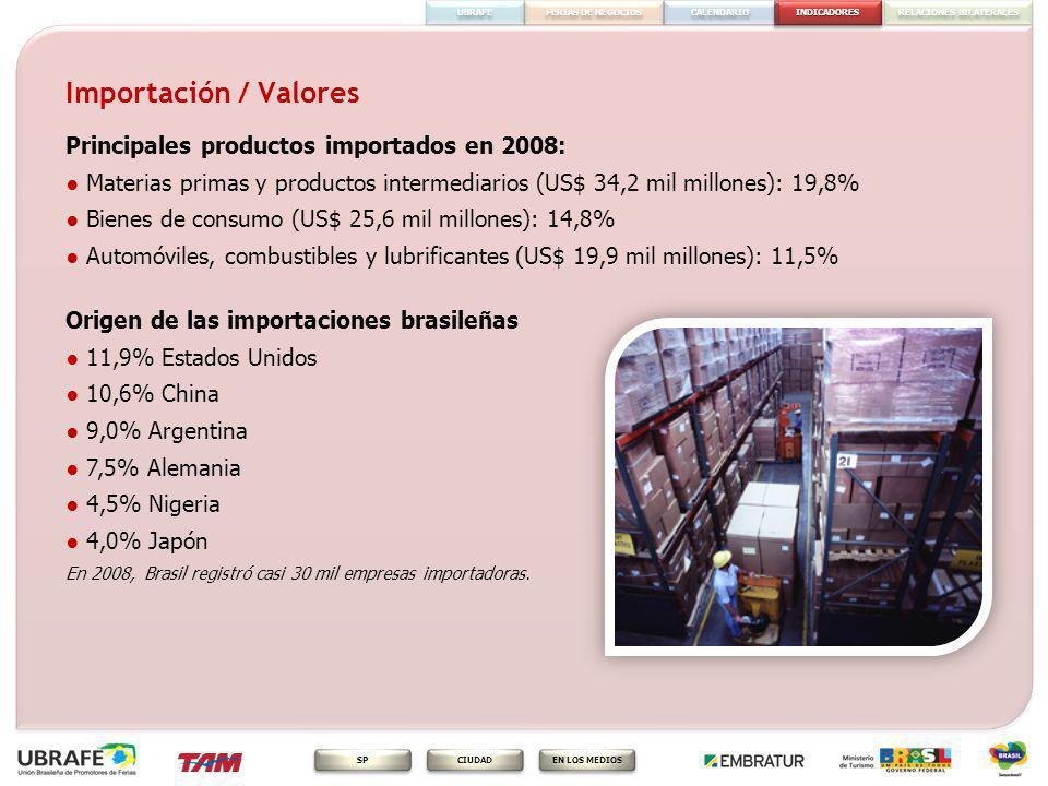 INDICADORES FERIAS DE NEGOCIOS RELACIONES BILATERALES CALENDARIO EN LOS MEDIOS CIUDAD SP UBRAFE Importación / Valores Exportación: US$ 191,9 mil millones (2008) Principales Productos Exportados en 2008 1) Vehículos, automóviles, tractores, ciclos (US$ 13,3 mil millones): 8,3% 2) Combustibles, óleos y ceras minerales (US$ 13,2 mil millones): 8,3% 3) Menas, escorias y cenizas (US$ 12,0 mil millones): 4,4% 4) Calderas, máquinas, aparatos e instrumentos mecánicos (US$ 11,4 mil millones): 7,1% 5) Carnes y comestibles (US$ 9,6 mil millones): 6,0% En 2008, Brasil recibió US$ 5,8 mil millones en divisas con turismo de los extranjeros.