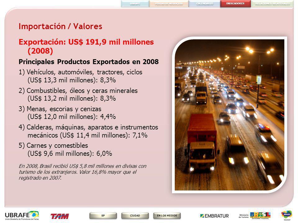 INDICADORES FERIAS DE NEGOCIOS RELACIONES BILATERALES CALENDARIO EN LOS MEDIOS CIUDAD SP UBRAFE Exportación Destino de las exportaciones brasileñas Estados Unidos 15,8% Argentina 9,9% China 7,9 % Holanda 5,4% Alemania 4,7% Brasil es el mayor importador y exportador de América del Sur, y 20º mayor exportador del mundo.