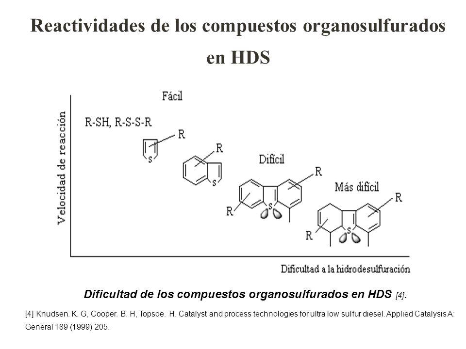 Dificultad de los compuestos organosulfurados en HDS [4]. [4] Knudsen. K. G, Cooper. B. H, Topsoe. H. Catalyst and process technologies for ultra low