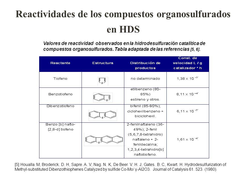 Valores de reactividad observados en la hidrodesulfuración catalítica de compuestos organosulfurados. Tabla adaptada de las referencias [5, 6]. [5] Ho