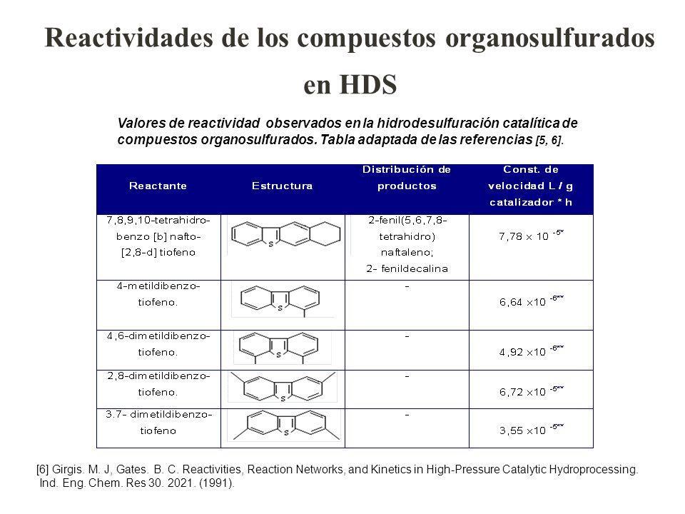 Valores de reactividad observados en la hidrodesulfuración catalítica de compuestos organosulfurados. Tabla adaptada de las referencias [5, 6]. [6] Gi