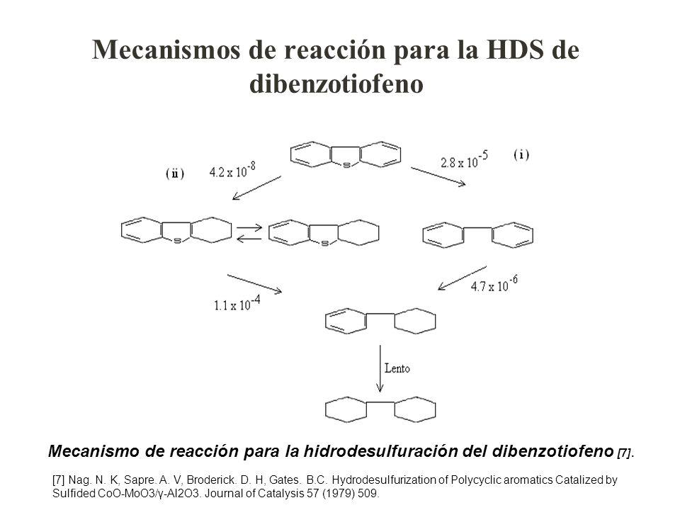 Mecanismos de reacción para la HDS de dibenzotiofeno Mecanismo de reacción para la hidrodesulfuración del dibenzotiofeno [7]. [7] Nag. N. K, Sapre. A.