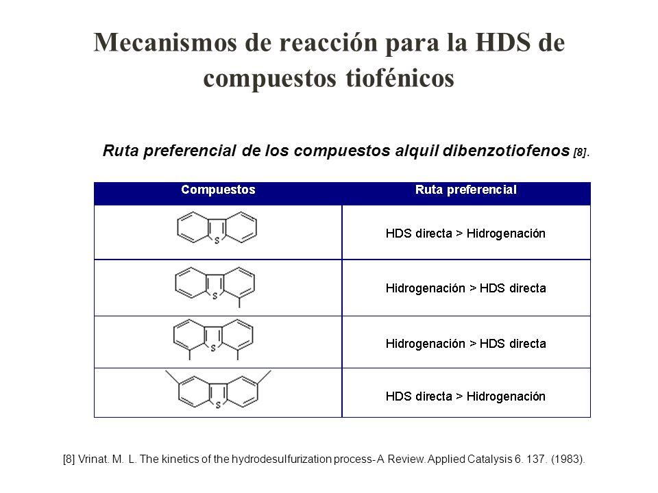 Mecanismos de reacción para la HDS de compuestos tiofénicos Ruta preferencial de los compuestos alquil dibenzotiofenos [8]. [8] Vrinat. M. L. The kine