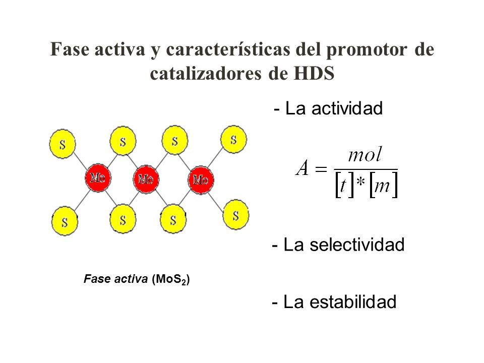 Fase activa y características del promotor de catalizadores de HDS Fase activa (MoS 2 ) - La actividad - La selectividad - La estabilidad