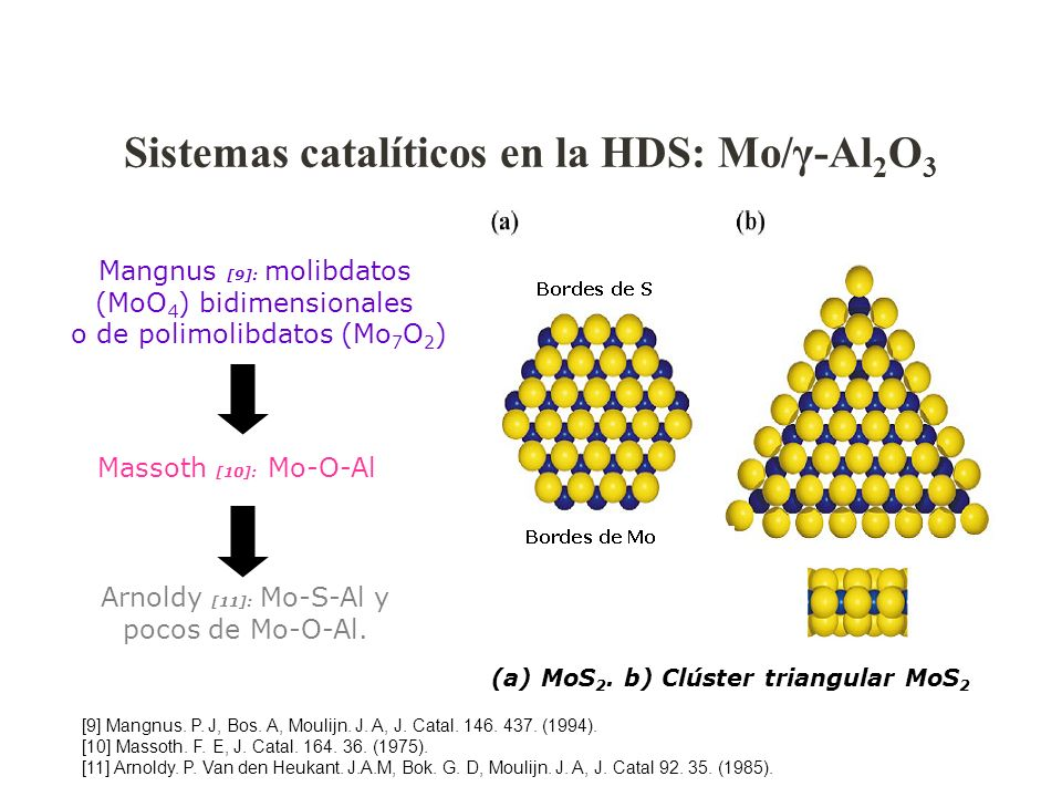 Sistemas catalíticos en la HDS: Mo/γ-Al 2 O 3 (a) MoS 2. b) Clúster triangular MoS 2 Mangnus [9]: molibdatos (MoO 4 ) bidimensionales o de polimolibda