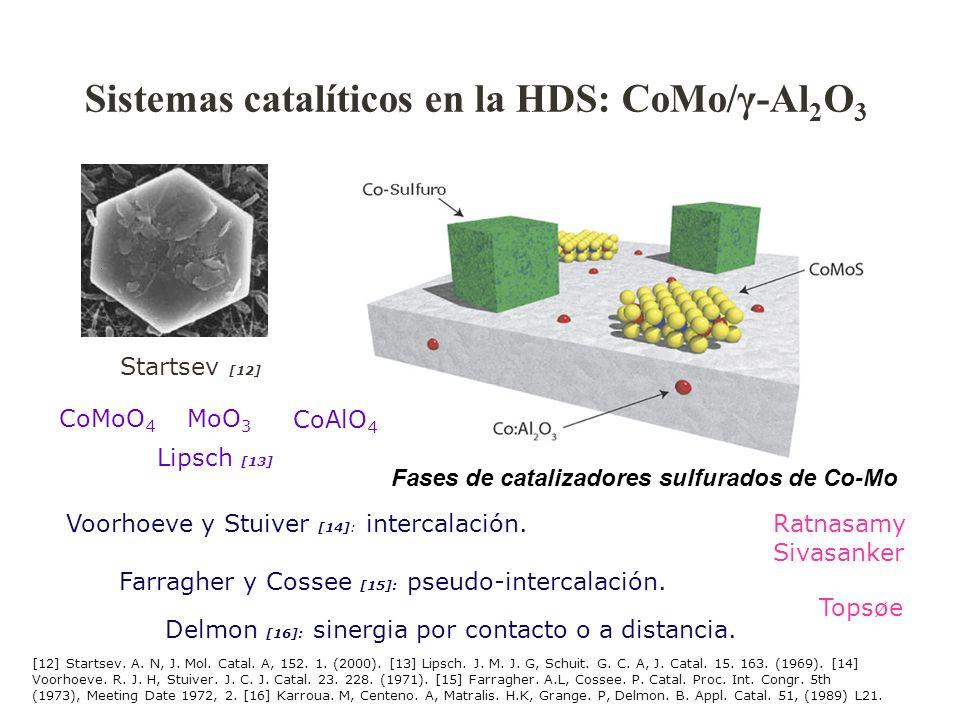Fases de catalizadores sulfurados de Co-Mo Sistemas catalíticos en la HDS: CoMo/γ-Al 2 O 3 Startsev [12] Lipsch [13] Voorhoeve y Stuiver [14]: interca