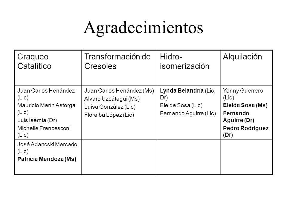 Agradecimientos Craqueo Catalítico Transformación de Cresoles Hidro- isomerización Alquilación Juan Carlos Henández (Lic) Mauricio Marín Astorga (Lic)