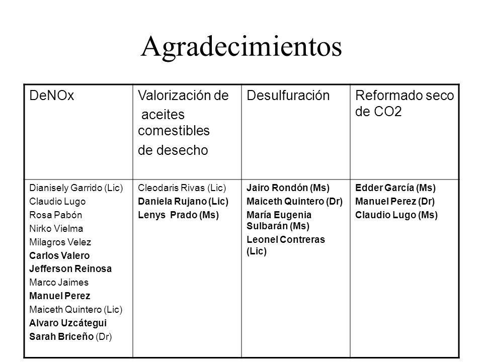 Agradecimientos DeNOxValorización de aceites comestibles de desecho DesulfuraciónReformado seco de CO2 Dianisely Garrido (Lic) Claudio Lugo Rosa Pabón
