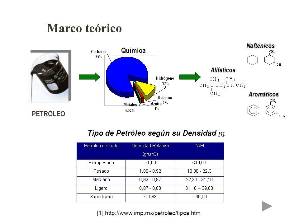 Marco teórico PETRÓLEO Tipo de Petróleo según su Densidad [1]. [1] http://www.imp.mx/petroleo/tipos.htm Química 0.02% AlifáticosNafténicosAromáticos