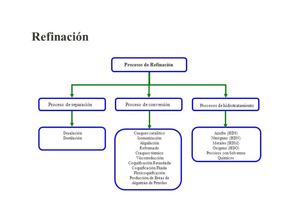 Refinación Procesos de Refinación Proceso de separación Desalación Destilación Procesos de hidrotratamiento Azufre (HDS) Nitrógeno (HDN) Metales (HDM)