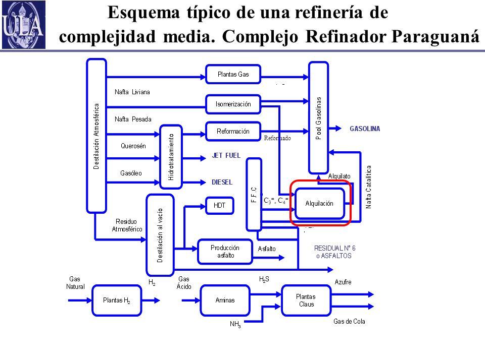 Esquema típico de una refinería de complejidad media. Complejo Refinador Paraguaná Reformado C 3 =, C 4 =