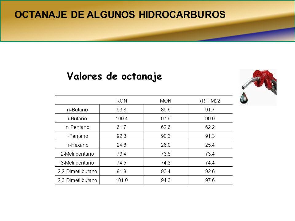 OCTANAJE DE ALGUNOS HIDROCARBUROS Valores de octanaje RONMON(R + M)/2 n-Butano93.889.691.7 i-Butano100.497.699.0 n-Pentano61.762.662.2 i-Pentano92.390