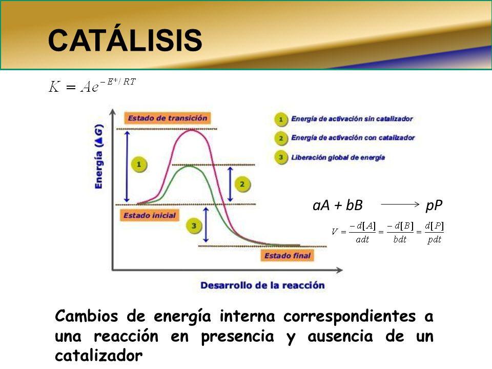 Cambios de energía interna correspondientes a una reacción en presencia y ausencia de un catalizador CATÁLISIS aA + bB pP